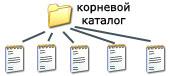 одноуровневую файловую систему