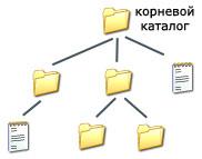 древовидная структура файлов