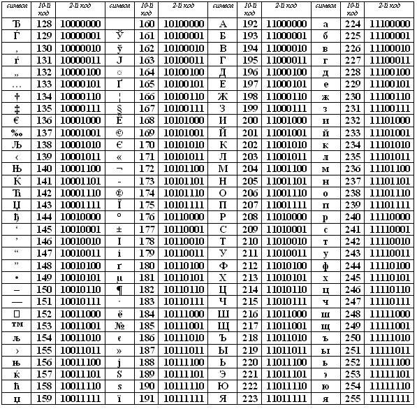 Таблица расширенного кода ASCII (один из вариантов)
