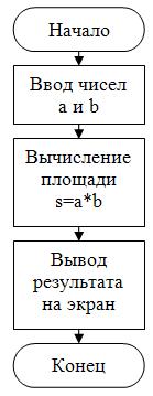 блок-схема линейная