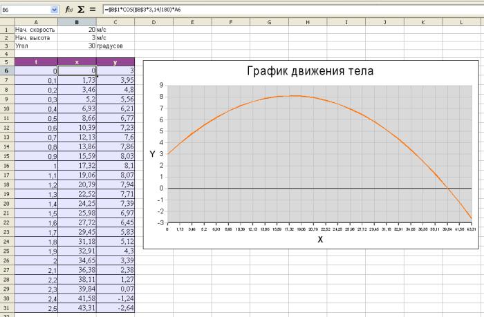 график движения OpenOffice.org Calc