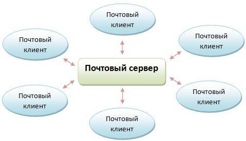 Схема: почтовый сервер и клиенты